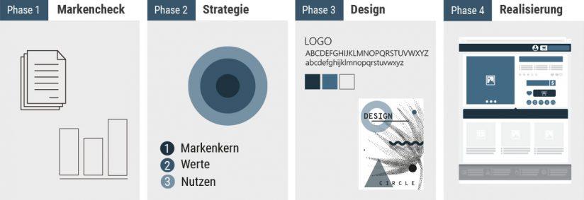 Corporate Design - Entwicklungsphasen